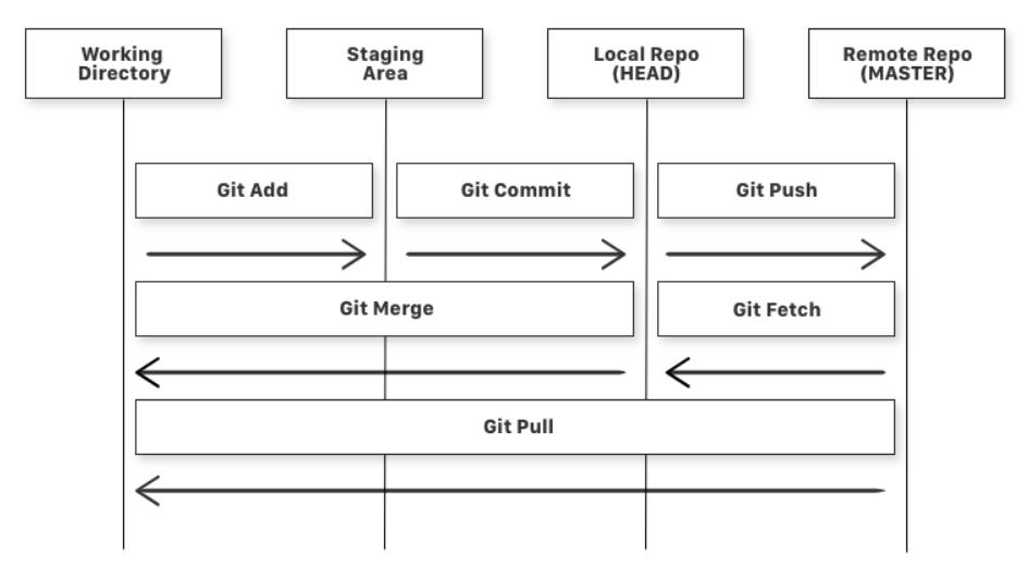 Схема простого рабочего процесса Git