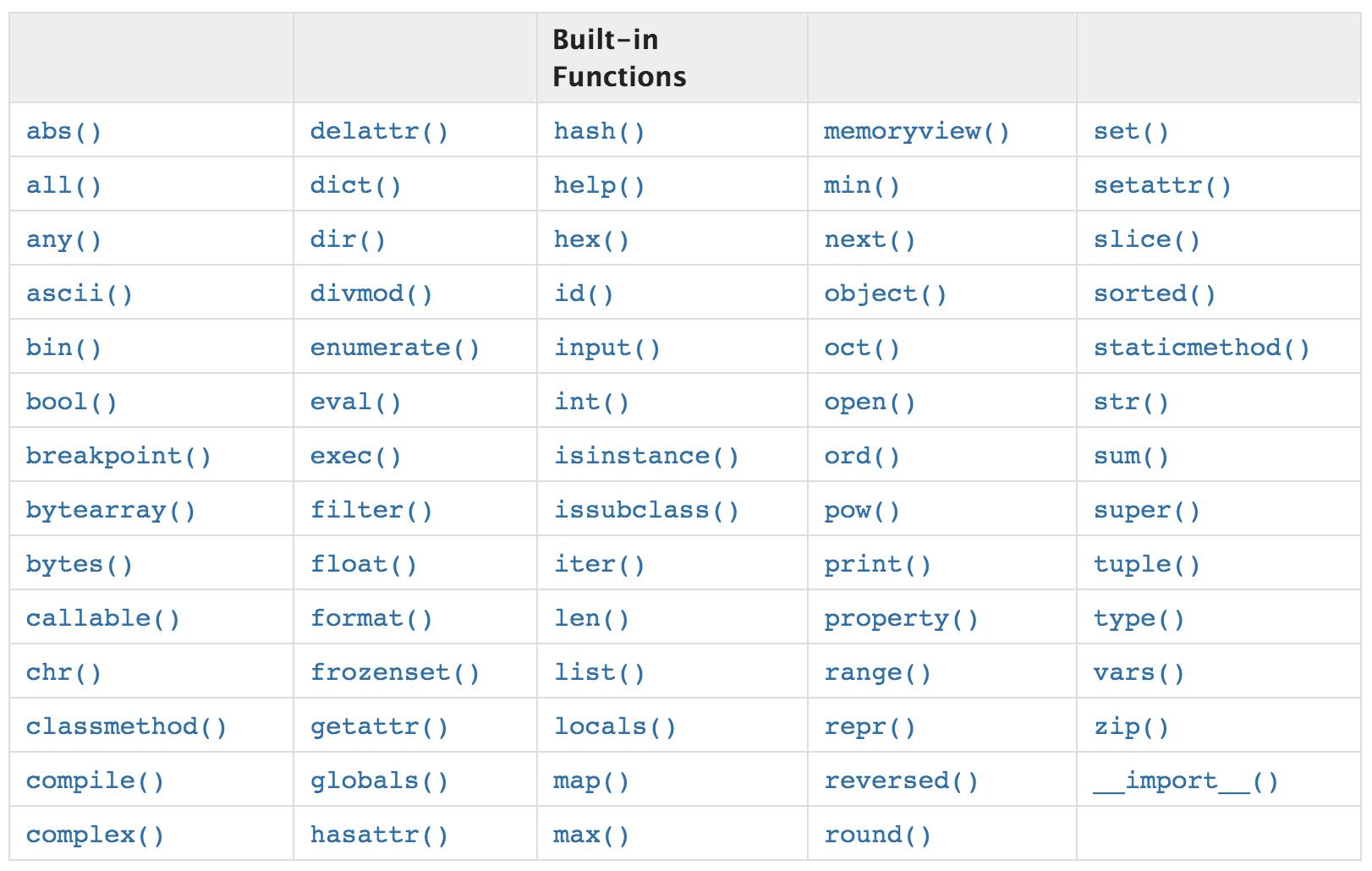 Встроенные функции в Python