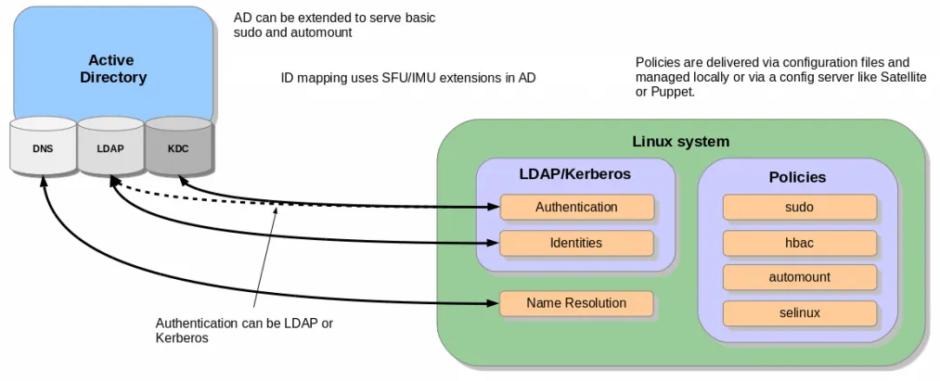 Как ввести в домен Active Directory (AD) линукс CentOS 8 / RHEL 8