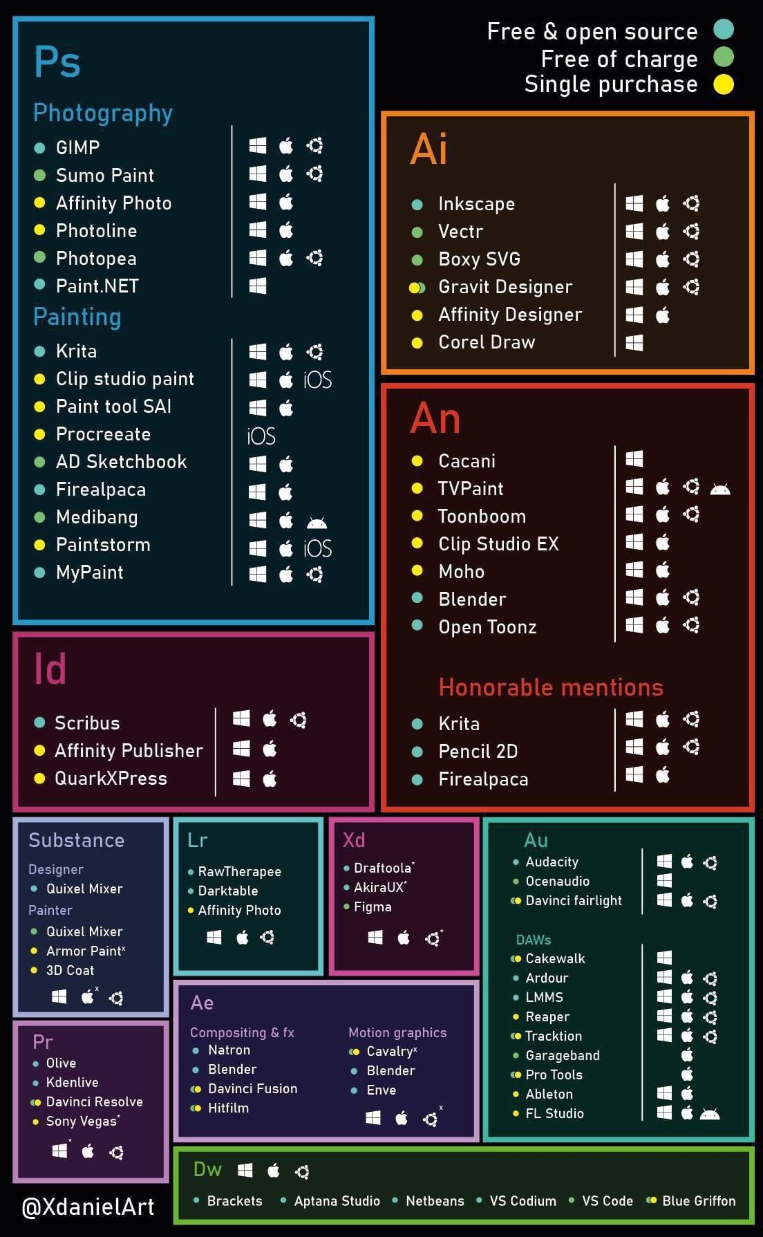 Бесплатные и открытые аналоги ПО Adobe для Linux