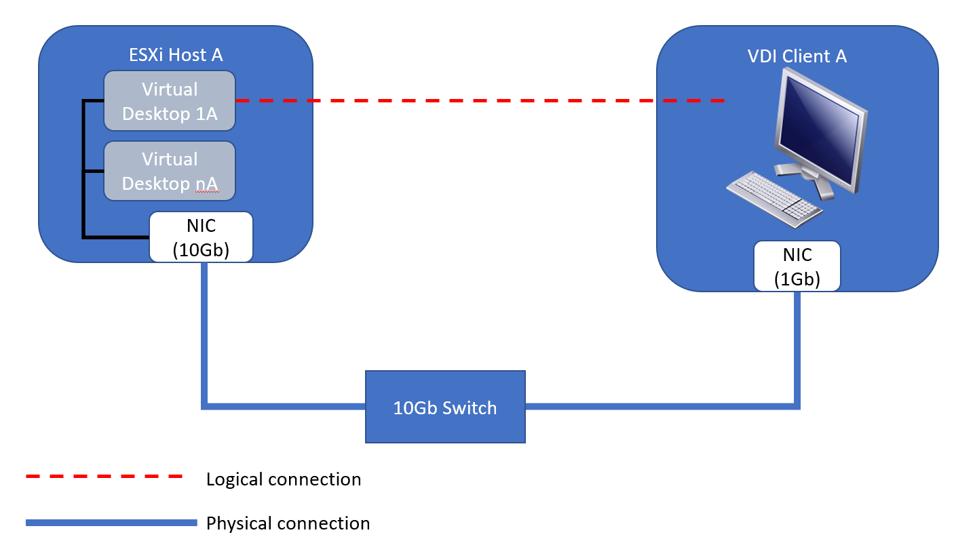 Установка iperf на VMware vSphere ESXi